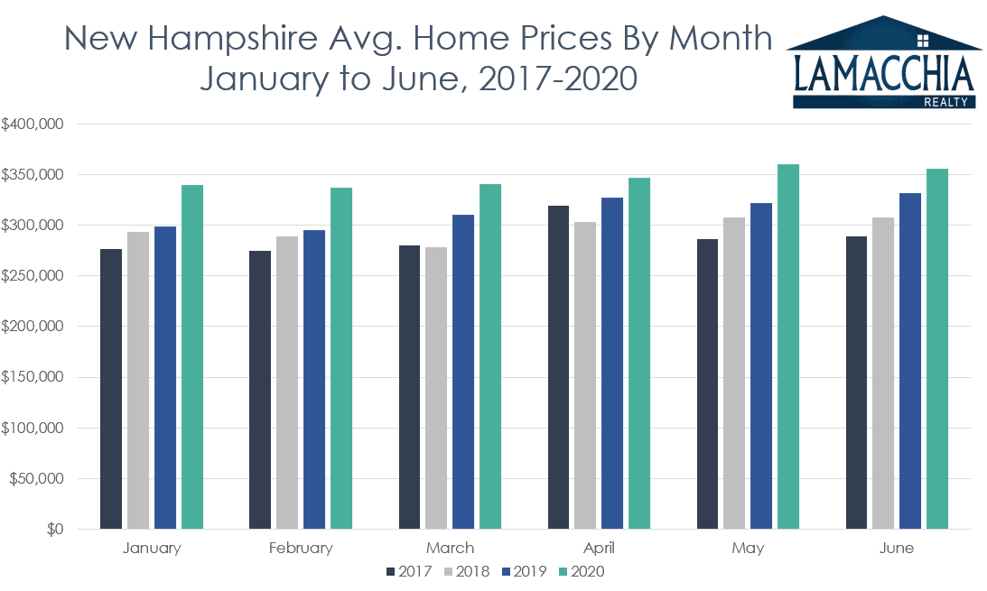 nh home prices by month